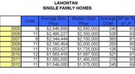 Lahontan-Annual-Sales-Report-2005_2012-591x288