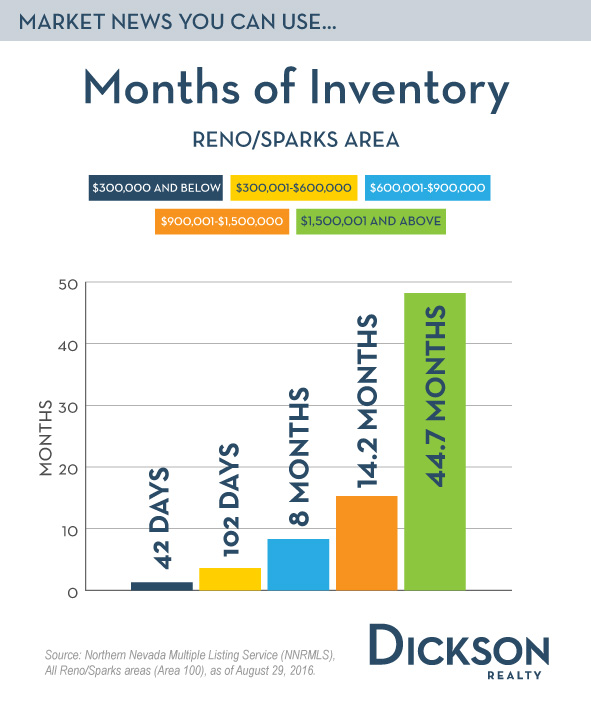 Months-of-Inventory-Blog