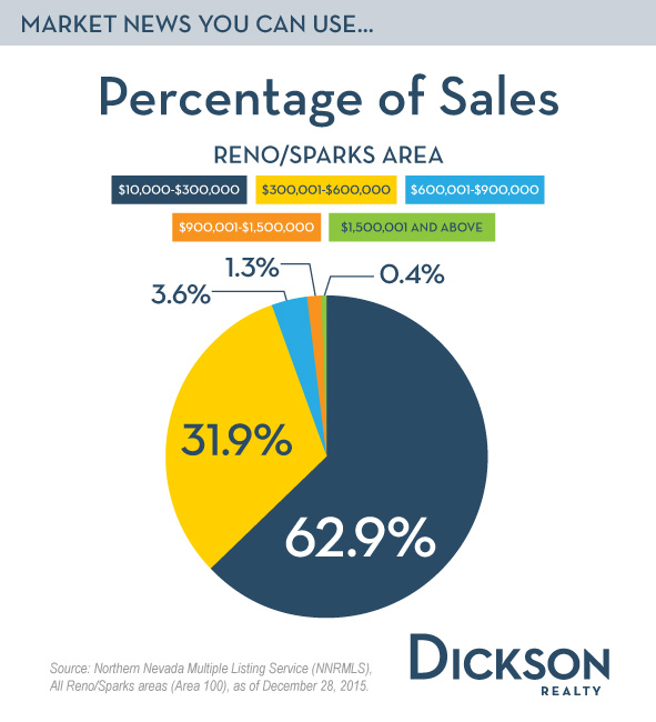 how to find percentage of sales