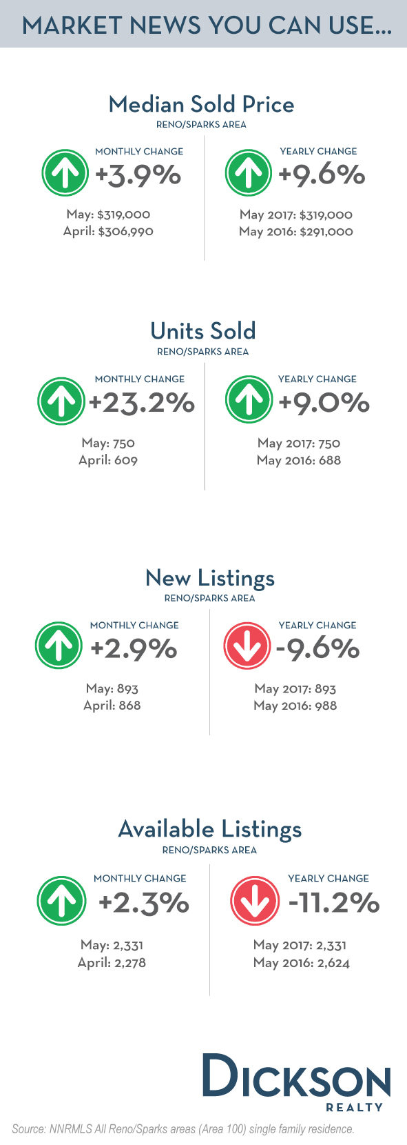 the housing market: why april, may and june is the ideal time to sell your house Best time to sell a house in aurora: june aurora follows denver's suit with low sale prices in the winter, but aurora's worst month is january while denver's is december break out summer flowers and open house signs because june was the best time to sell in aurora in 2016.