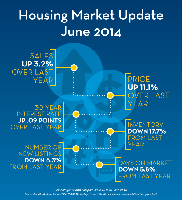 June Housing Market Update for Reno-Sparks