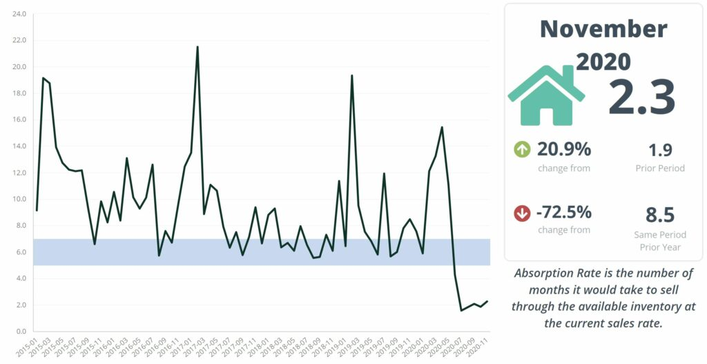 Incline Village real estate - Absorption months of inventory November 2020