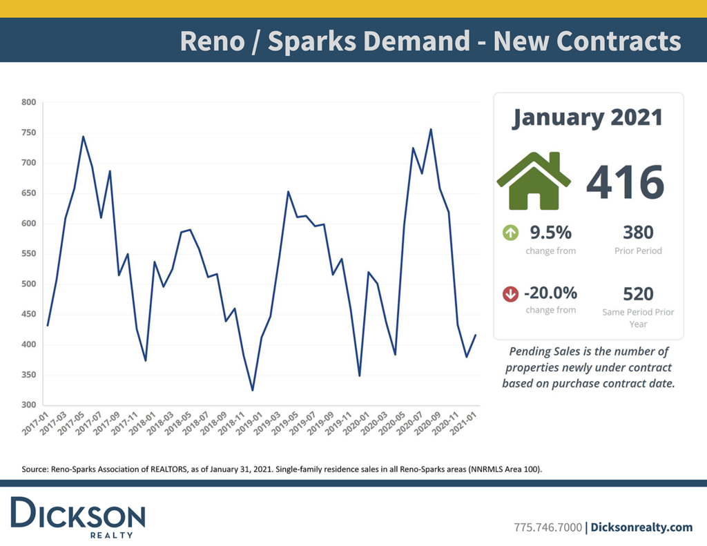 Reno sparks housing new contracts January 2021