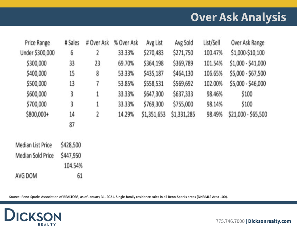 Reno sparks housing over ask analysis January 2021