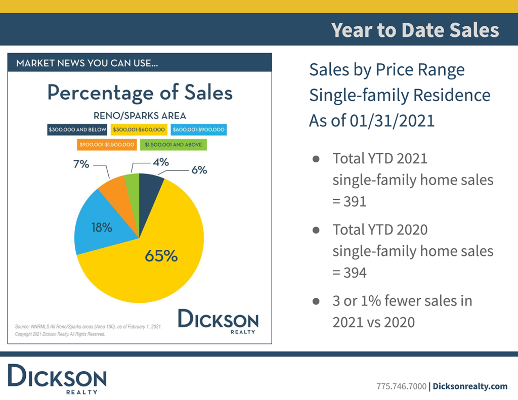 Reno sparks housing year to date sales January 2021