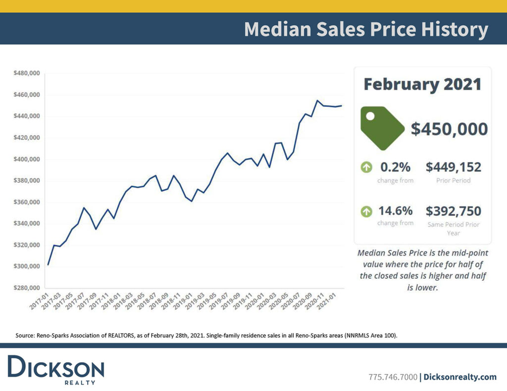 Northern Nevada's housing inventory - Median Sales Price History