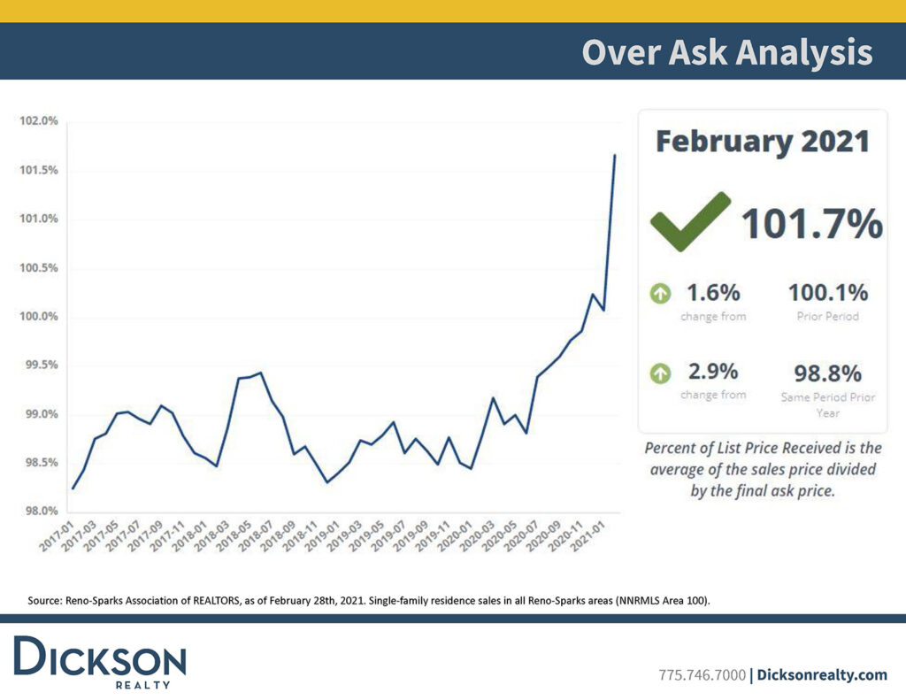 Northern Nevada's housing inventory - Over Ask Analysis