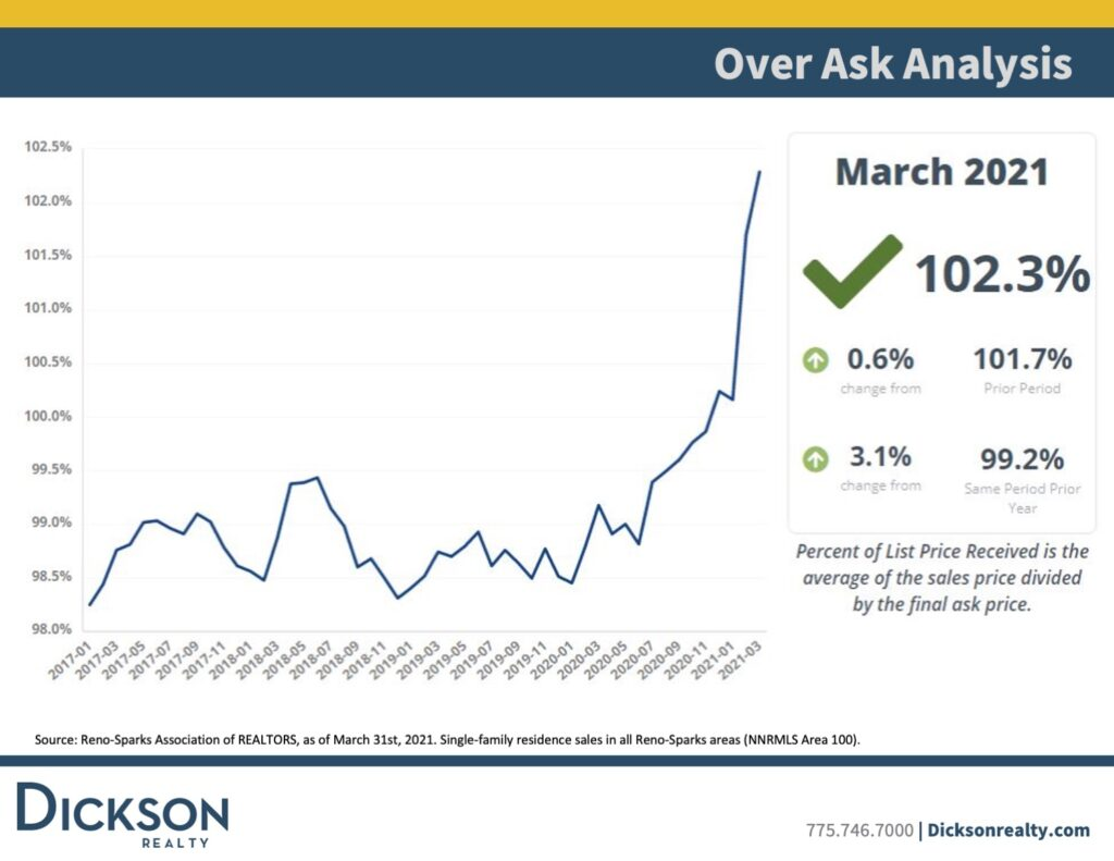 Over Ask-Northern Nevada's housing market