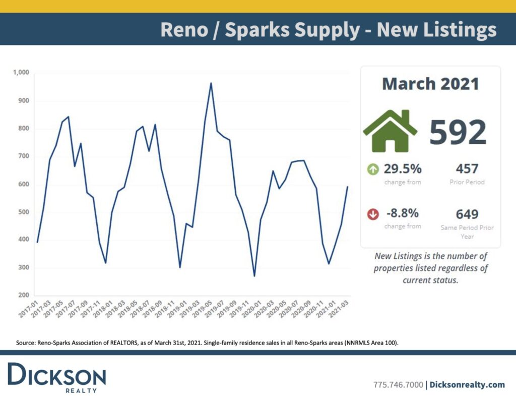 Supply New Listings-Northern Nevada's housing market