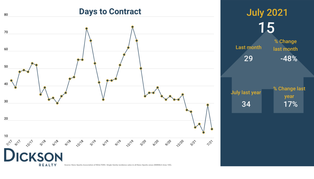 Days to contract - Northern Nevada real estate market