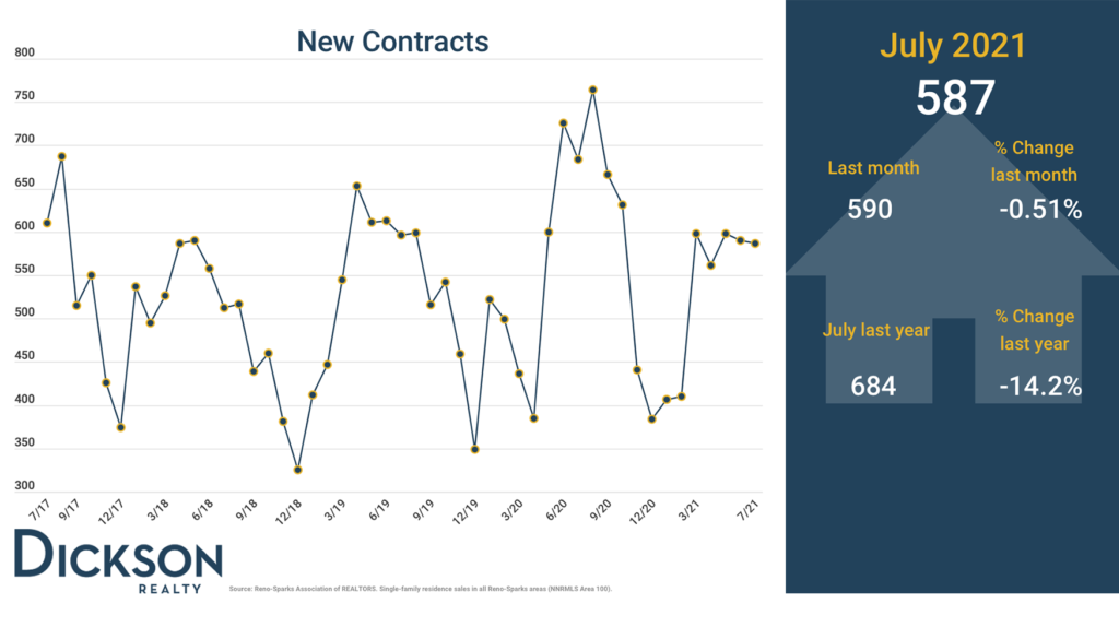 New Contracts - Northern Nevada real estate market