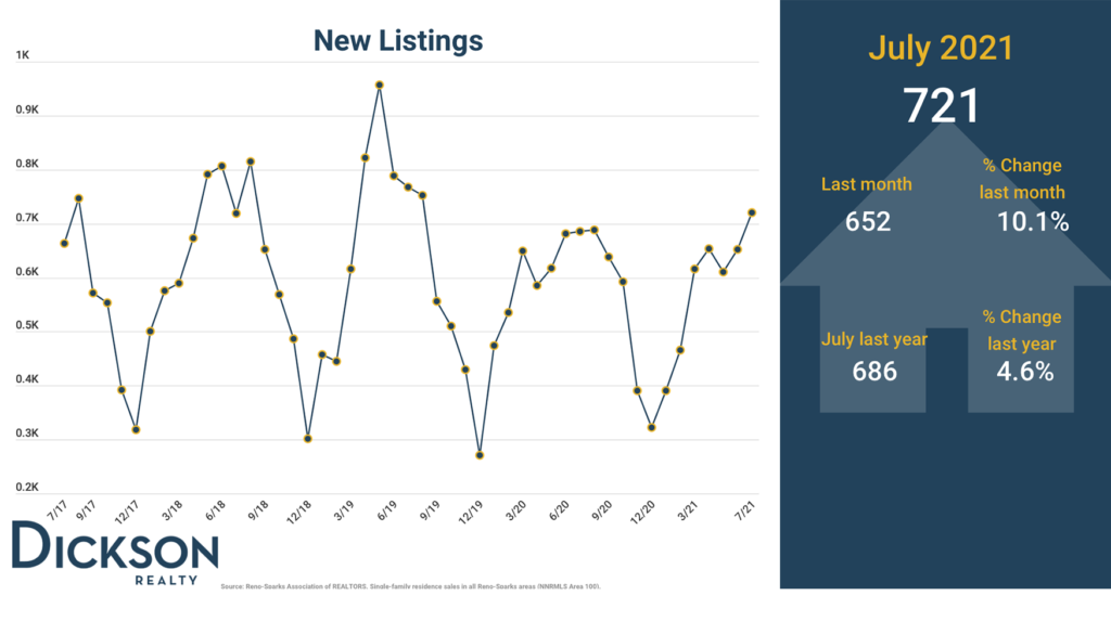New Listings - Northern Nevada real estate market