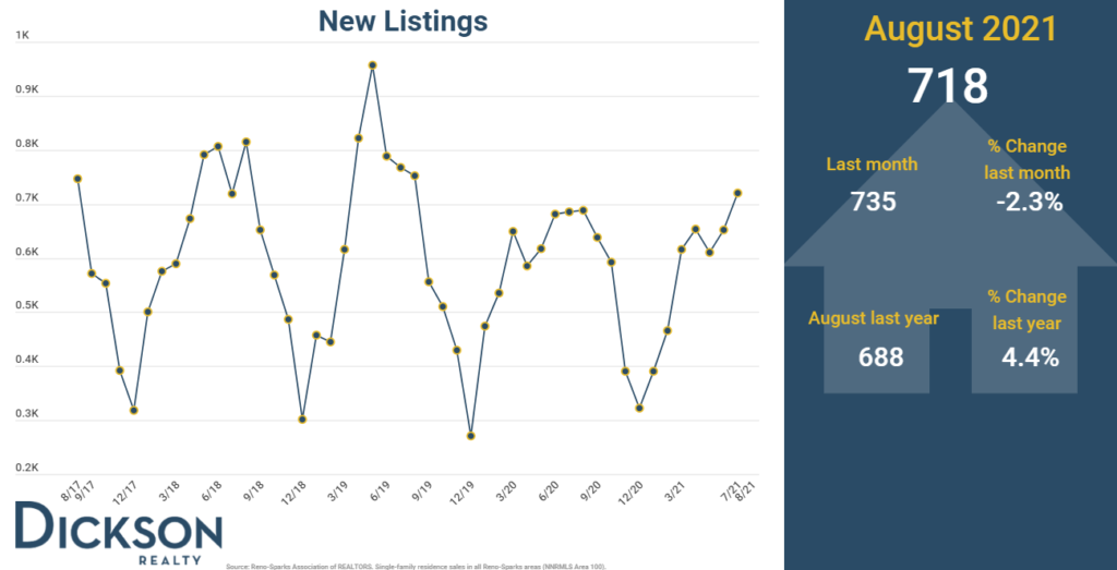 New Listings - Reno Sparks Real Estate Market - August 2021